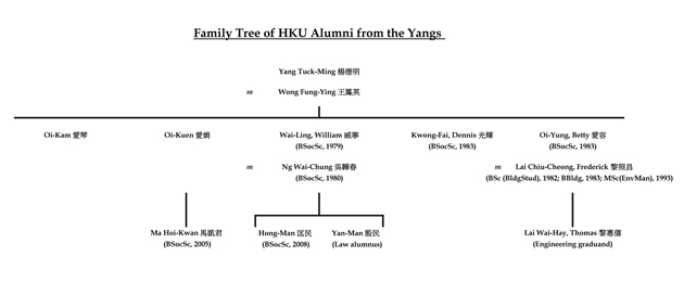 Family Tree of HKU Alumni from the Yangs