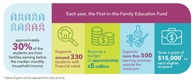 Figures about the First-in-the-Family Education Fund